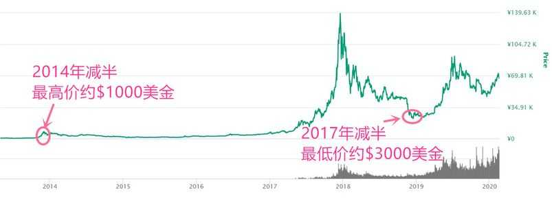 bitcoin history price