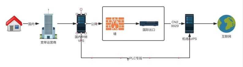 iplc-line